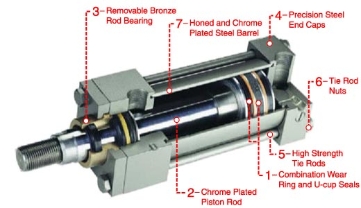 Types Of Piston Seals : Milwaukee cylinders distributor for hydraulic filters